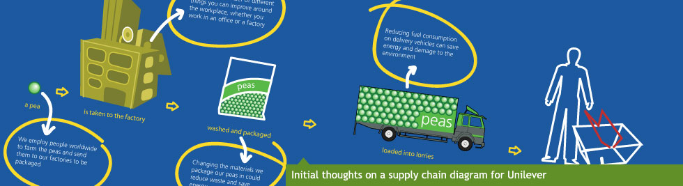 Initial thoughts on a supply chain diagram for Unilever