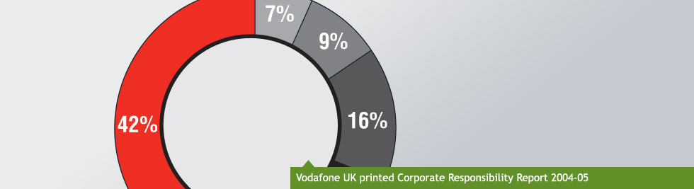 Vodafone UK printed Corporate Responsibility Report 2004-05