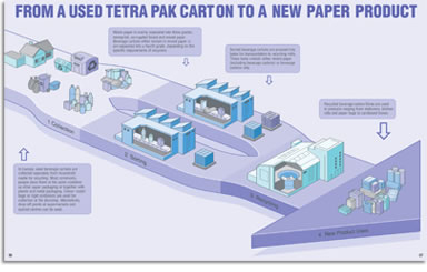 Tetra Pak recycling brochure - from a used Tetra Pak carton to a recycled product
